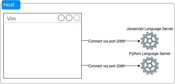 Vim + Language Server Protocol—in 2019    kieranbamforth me